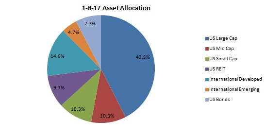 Asset Allocation Update