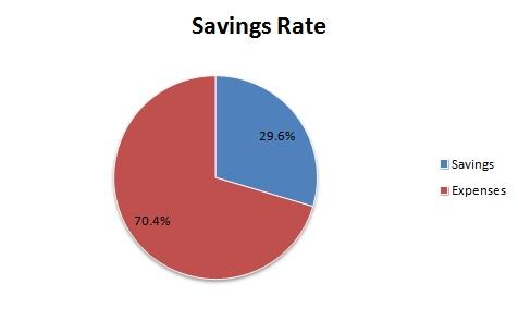savings rate %