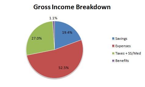 gross income savings rate