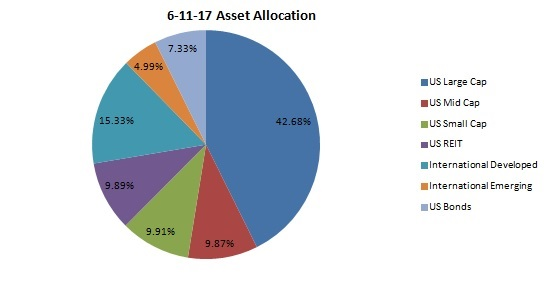asset allocation, REIT, small cap, mid cap, bonds