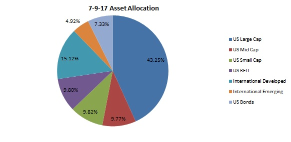 Asset allocation july 2017